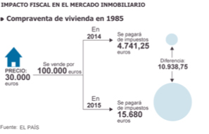 fiscal 1